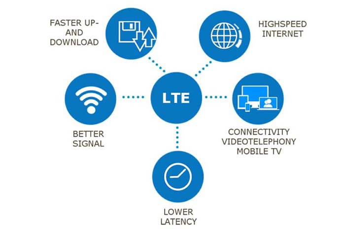 What Is LTE